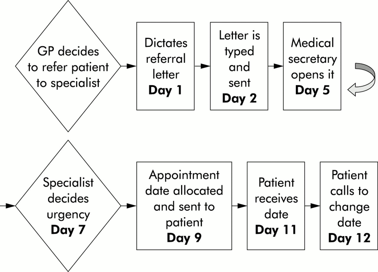 Healthcare redesign: meaning, origins and application