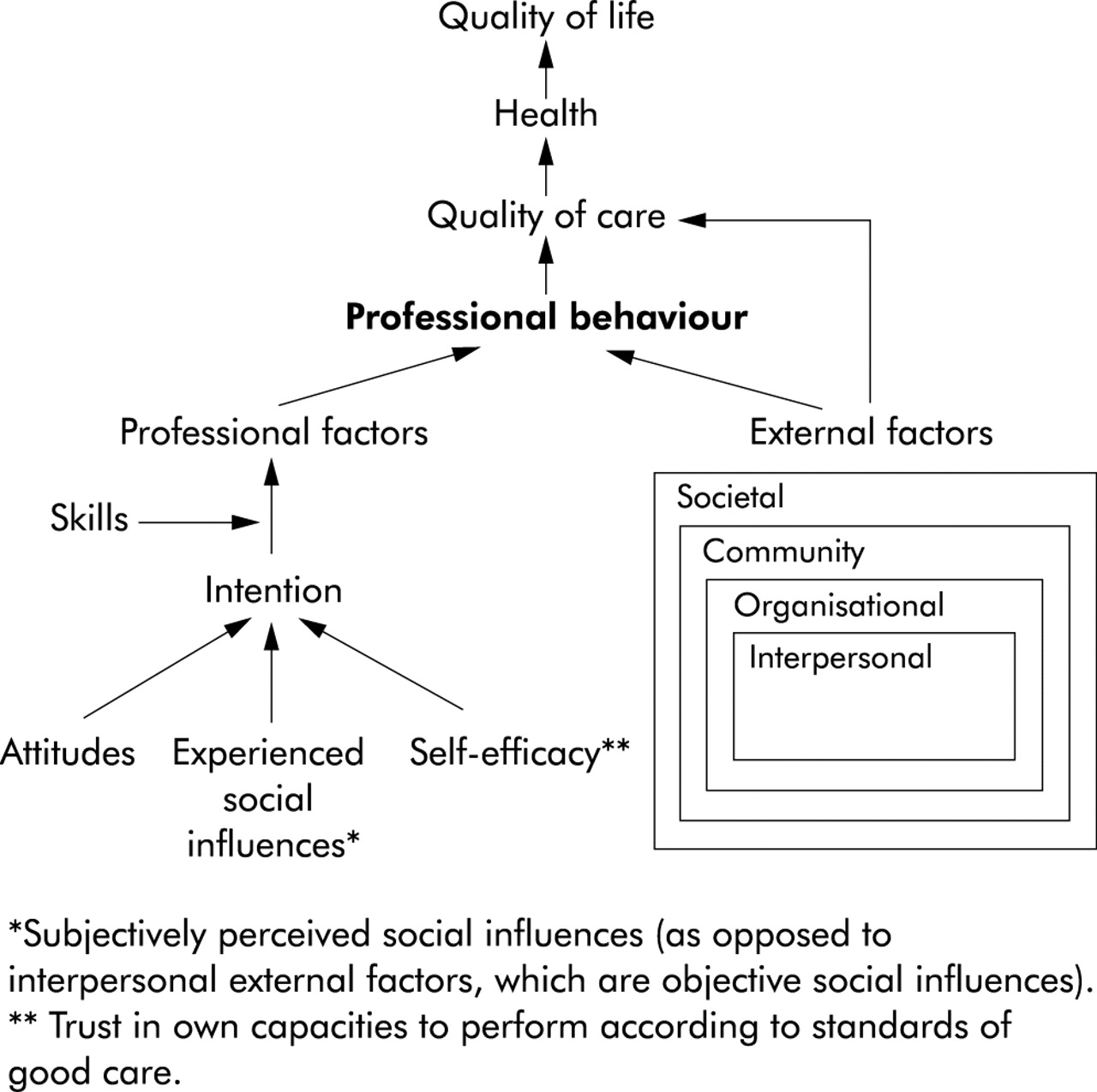 Analyse potential barriers to proffesional development