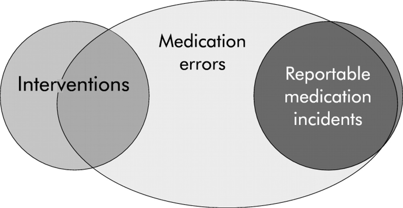 defining and classifying medical error  lessons for