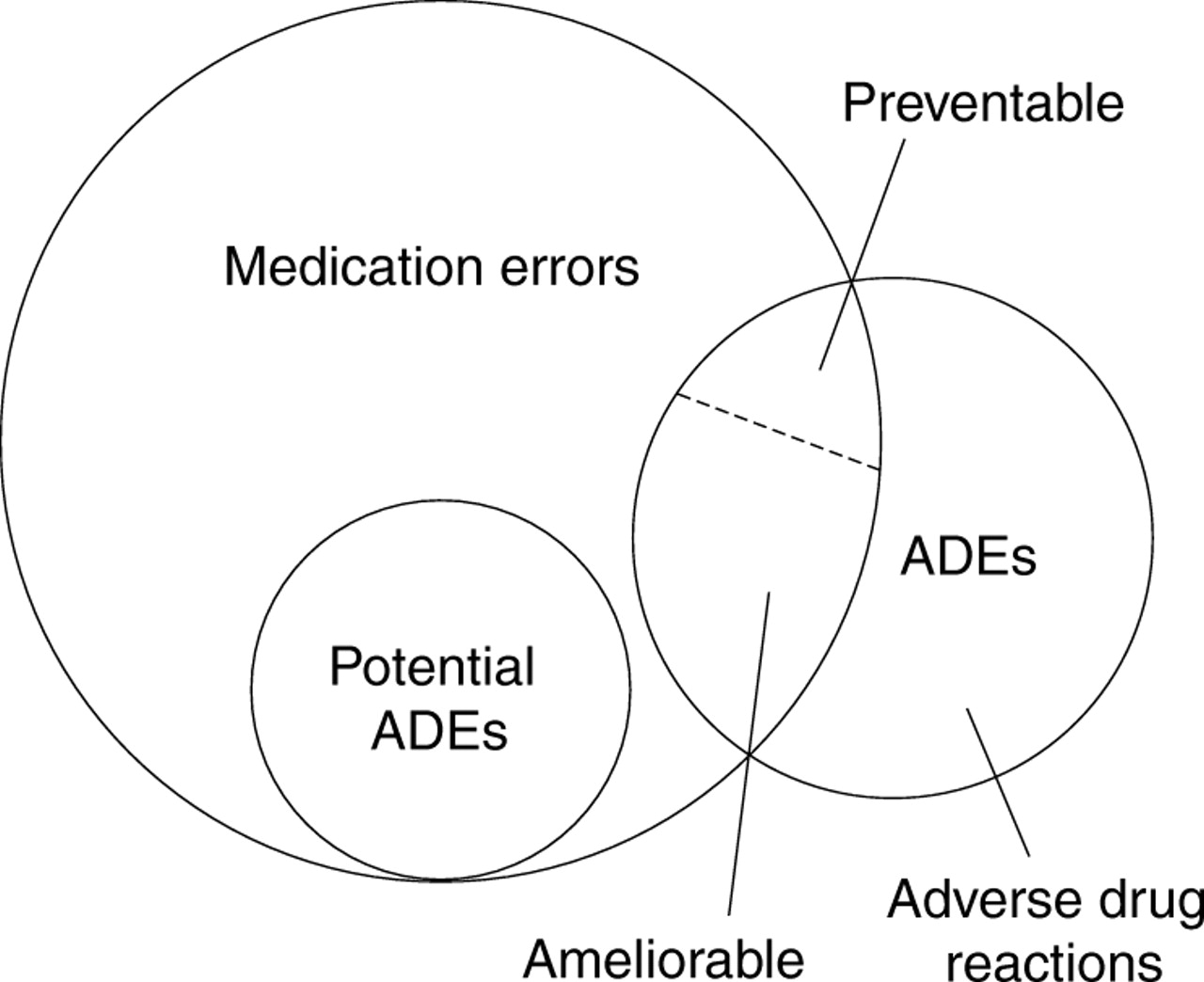 adverse drug events and medication errors: detection and