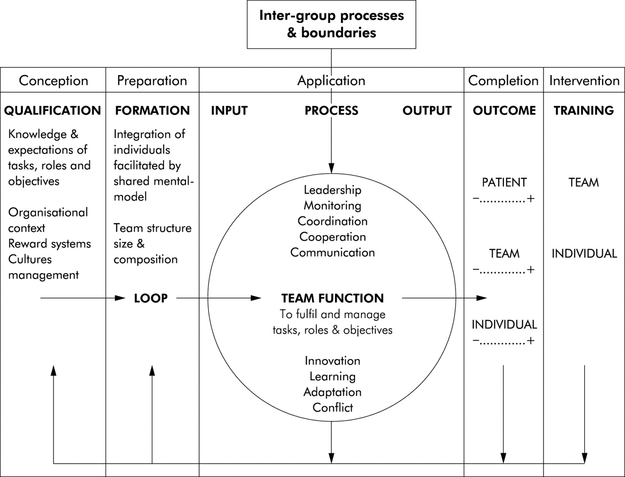 Developing Observational Measures Of Performance In