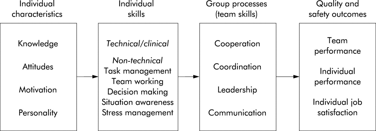 identifying and training non technical skills for teams in acute