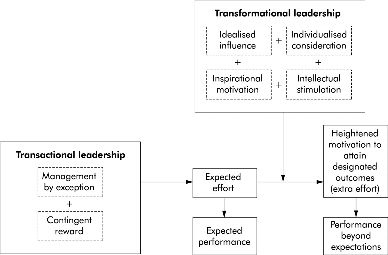 evaluating historical views of leadership Leadership involves the incorporation of creativity and innovation in leading people to partake in something that can be believed to be useful for all lives (blanchard 56) on the other hand, management involves the understanding of an organizational vision and mission, which allow one guide it as per the formulated plans since these two.