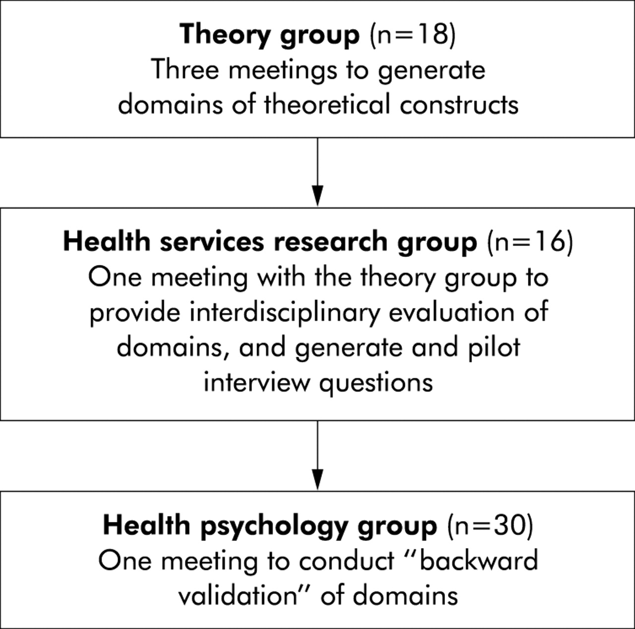 consensus and conflict theory approaches to 714 the american journal of sociology coercion and consensus theories: some unresolved issues down through the centuries social theo- rists have been divided.