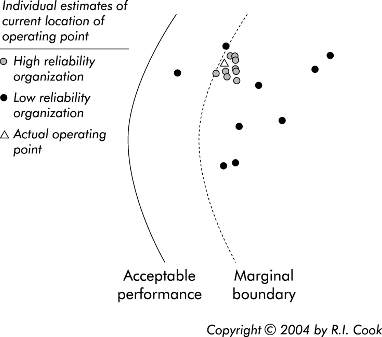 """Going solid"""": a model of system dynamics and consequences"""
