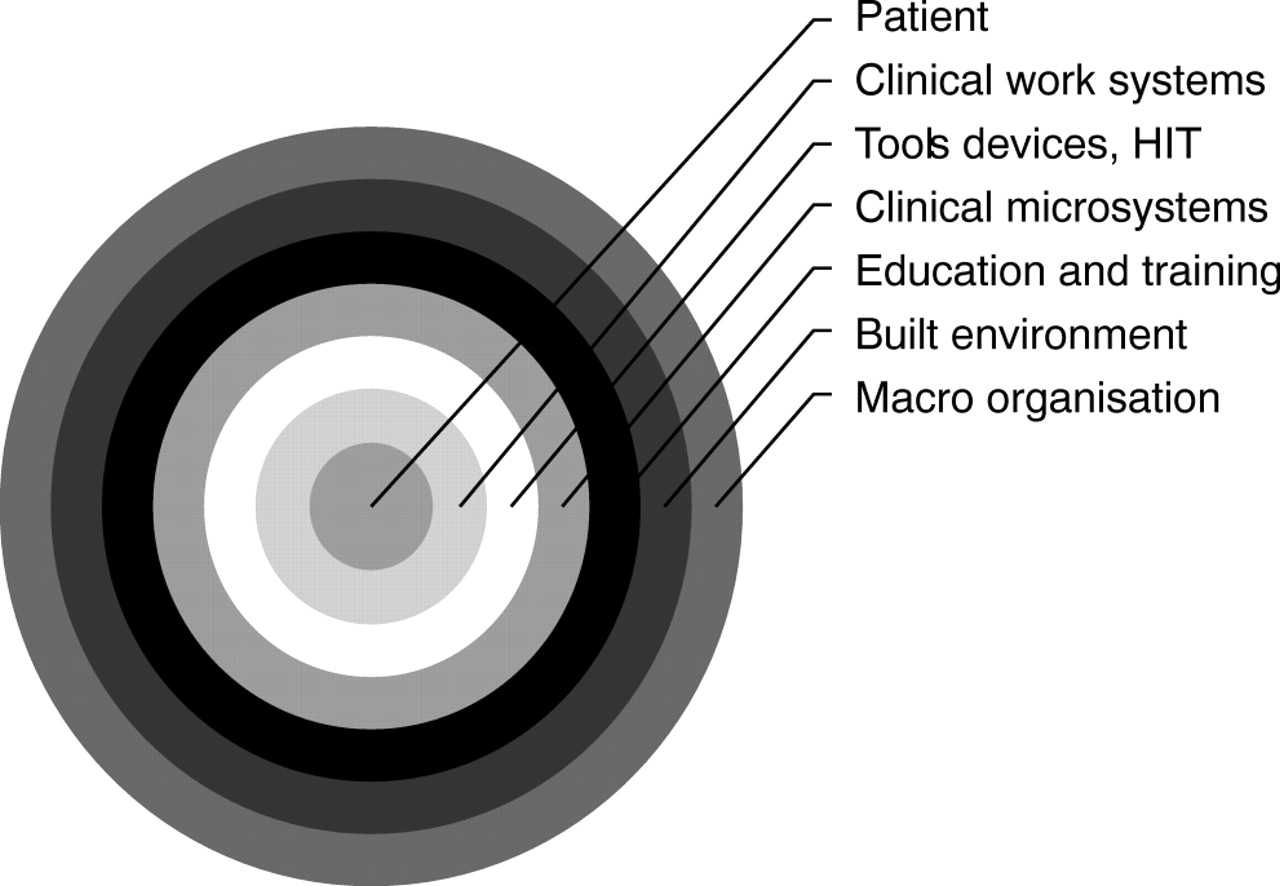 ferlie and shortell model of health care systems Ewan b ferlie  stephen m shortell school of public health, university of  california,  group/team, organization, and larger environment/system level   l sampson, development of a model for integrated care at the end of.