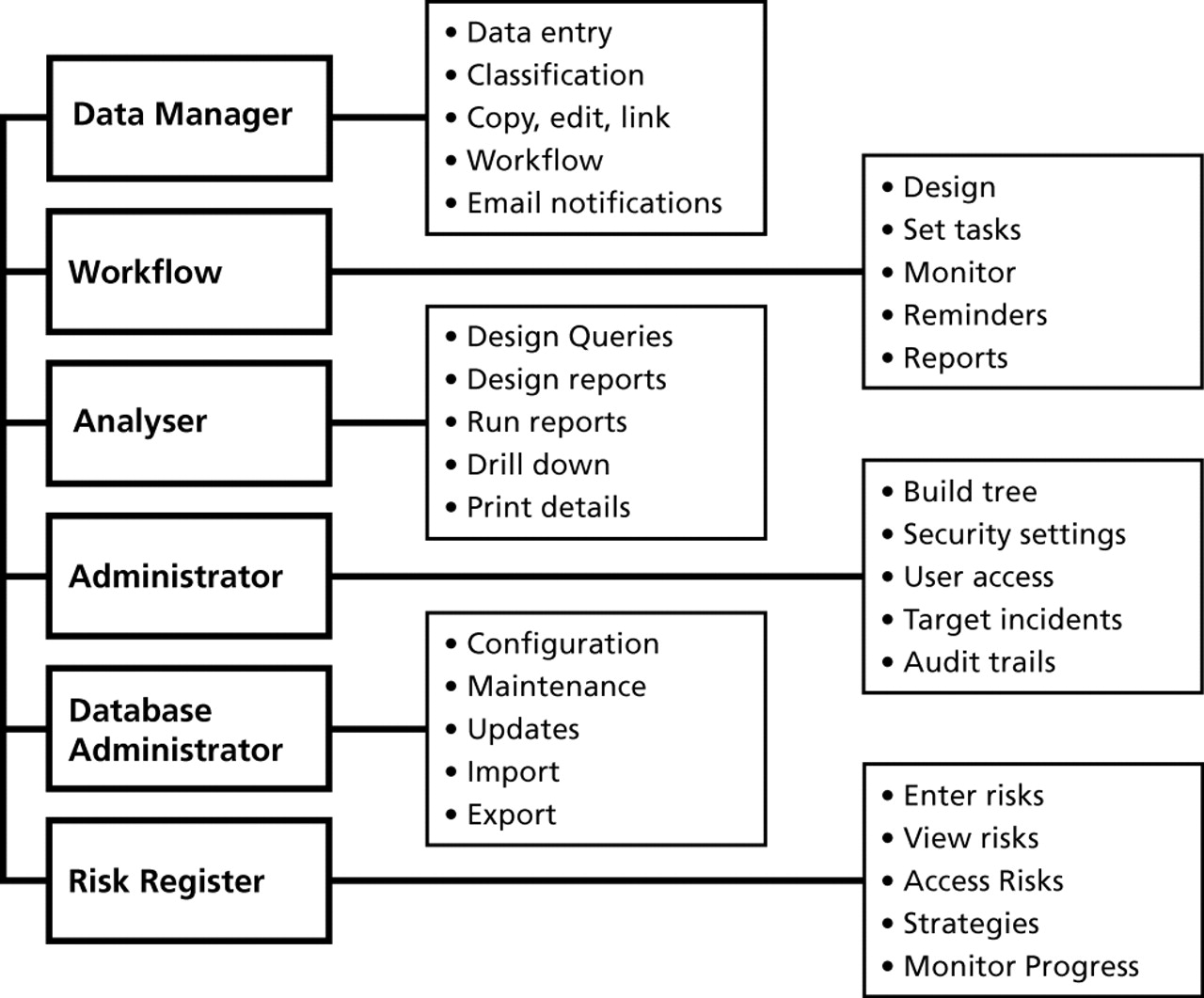 An Integrated Framework For Safety Quality And Risk