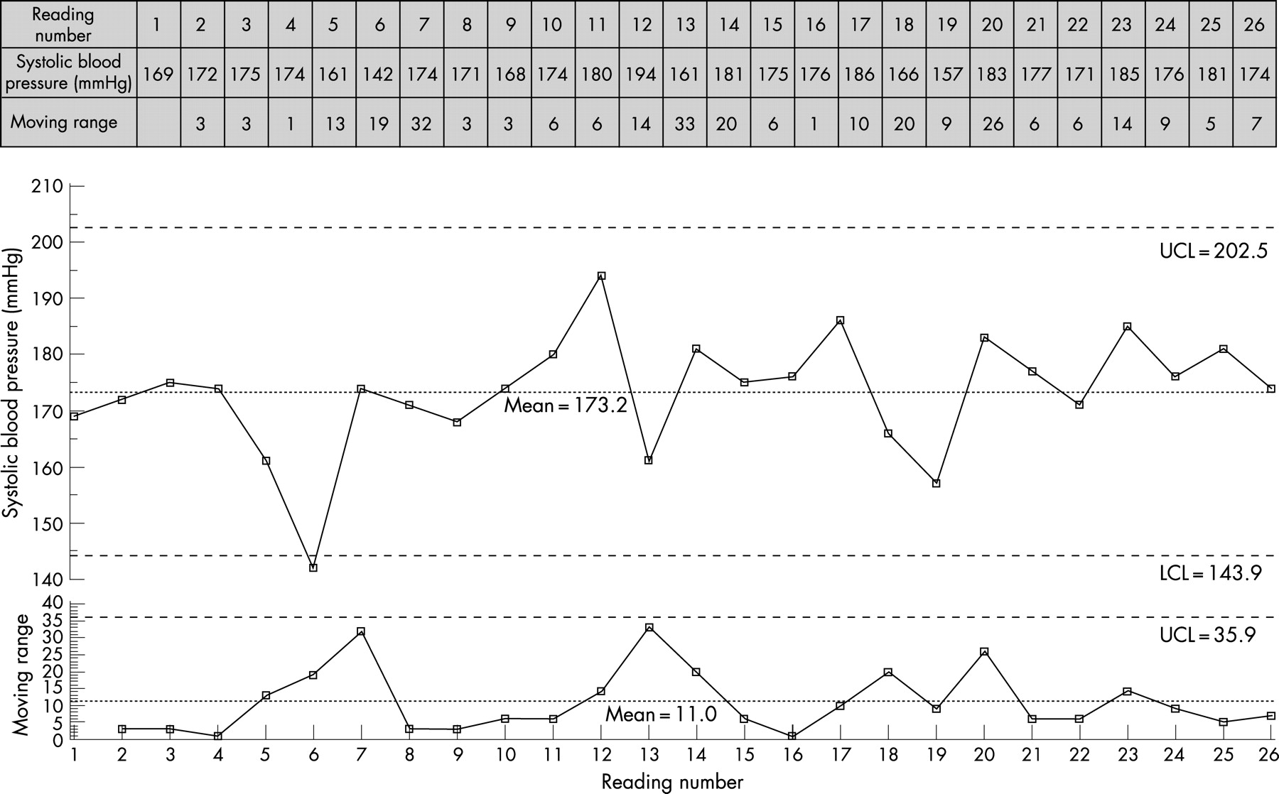 Plotting basic control charts tutorial notes for healthcare download figure nvjuhfo Gallery