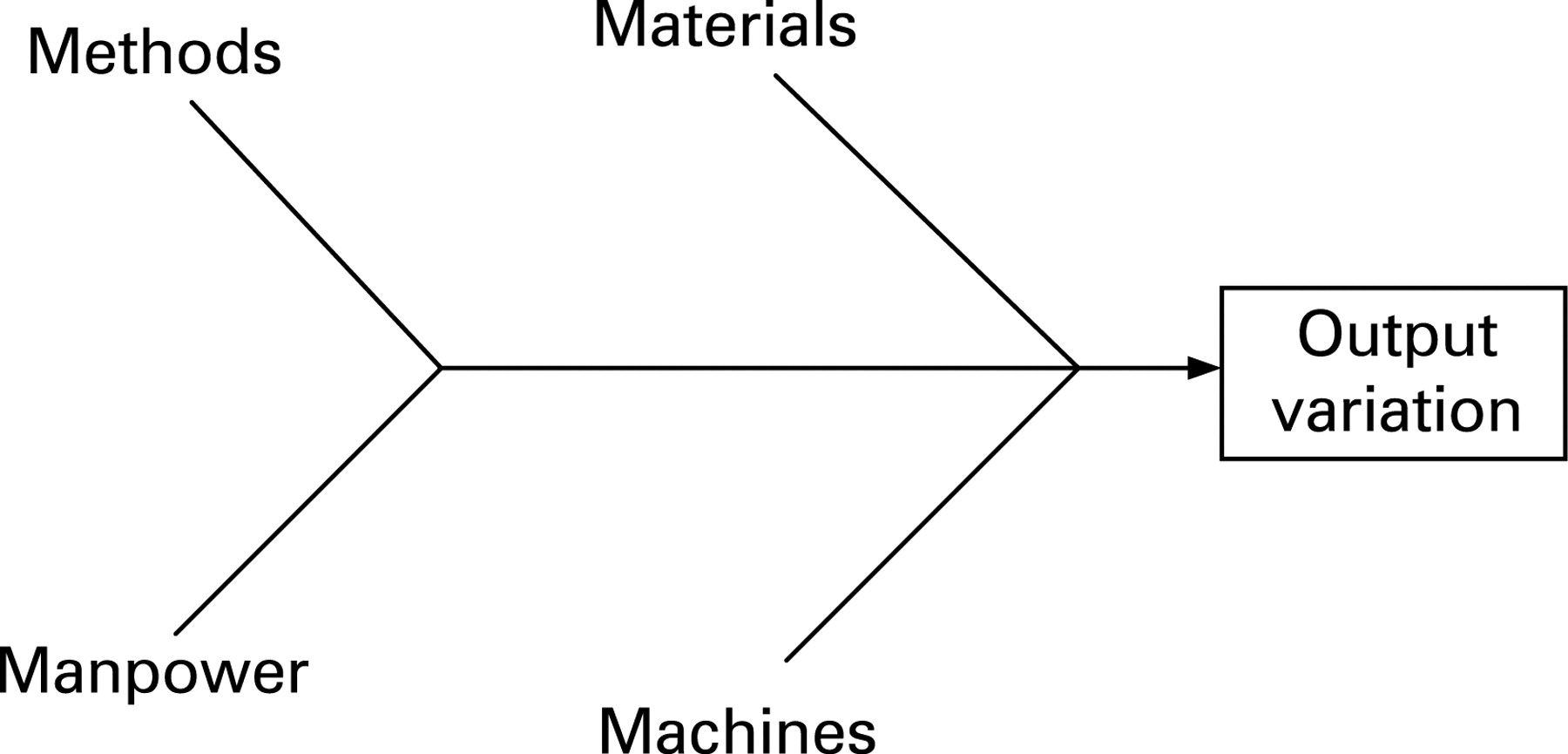 toyota fishbone diagram Ishikawa diagrams (also called fishbone diagrams mazda motors famously used an ishikawa diagram in the originating with lean manufacturing and the toyota.
