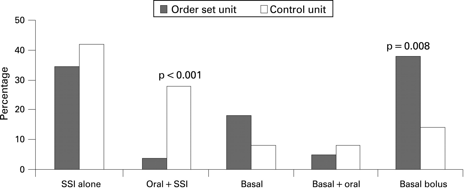 Effect of a diabetes order set on glycaemic management and
