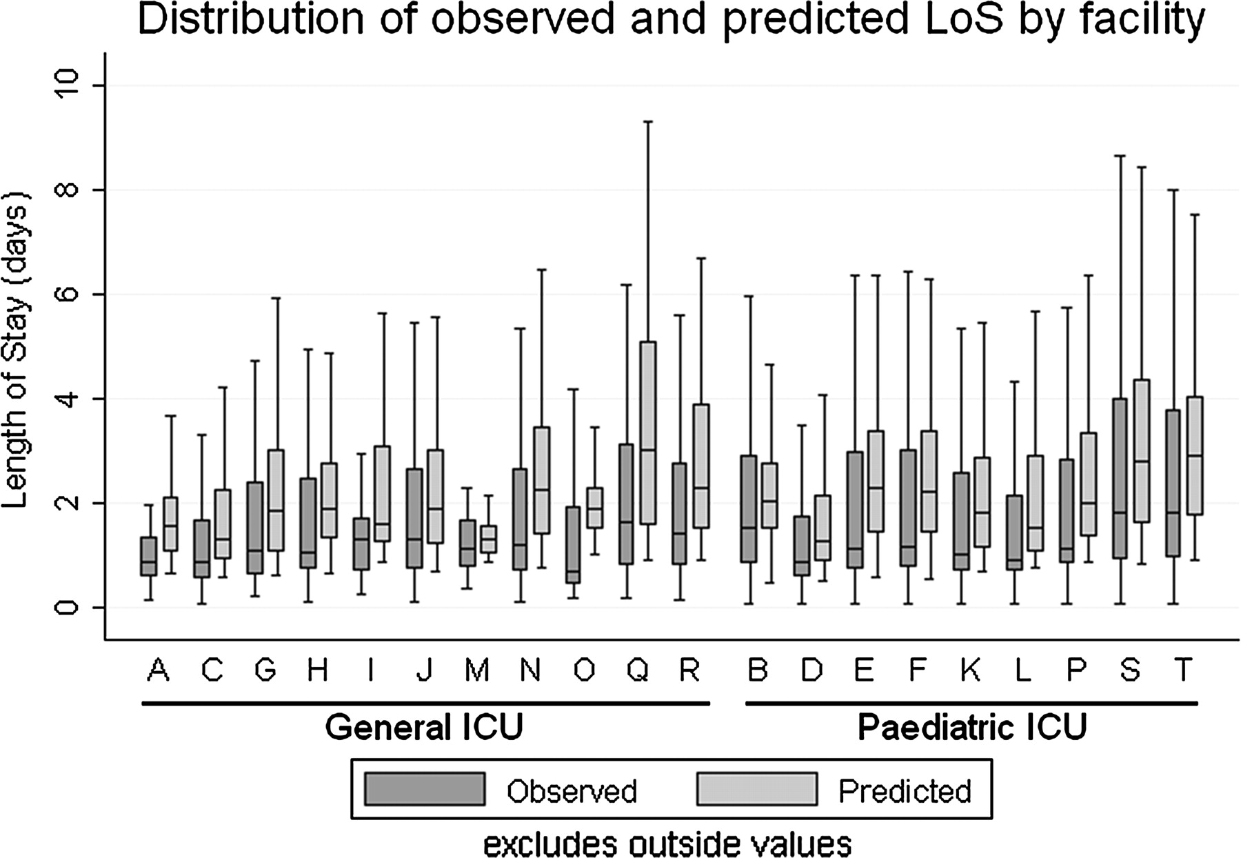 length of stay in pediatric intensive care unit Ventilator-associated pneumonia in neonatal and pediatric intensive care unit patients  neonatal and pediatric intensive care unit  length of stay in the picu (261 173 versus 106 6 days p 0001) than uninfected patients the mortality rate was.