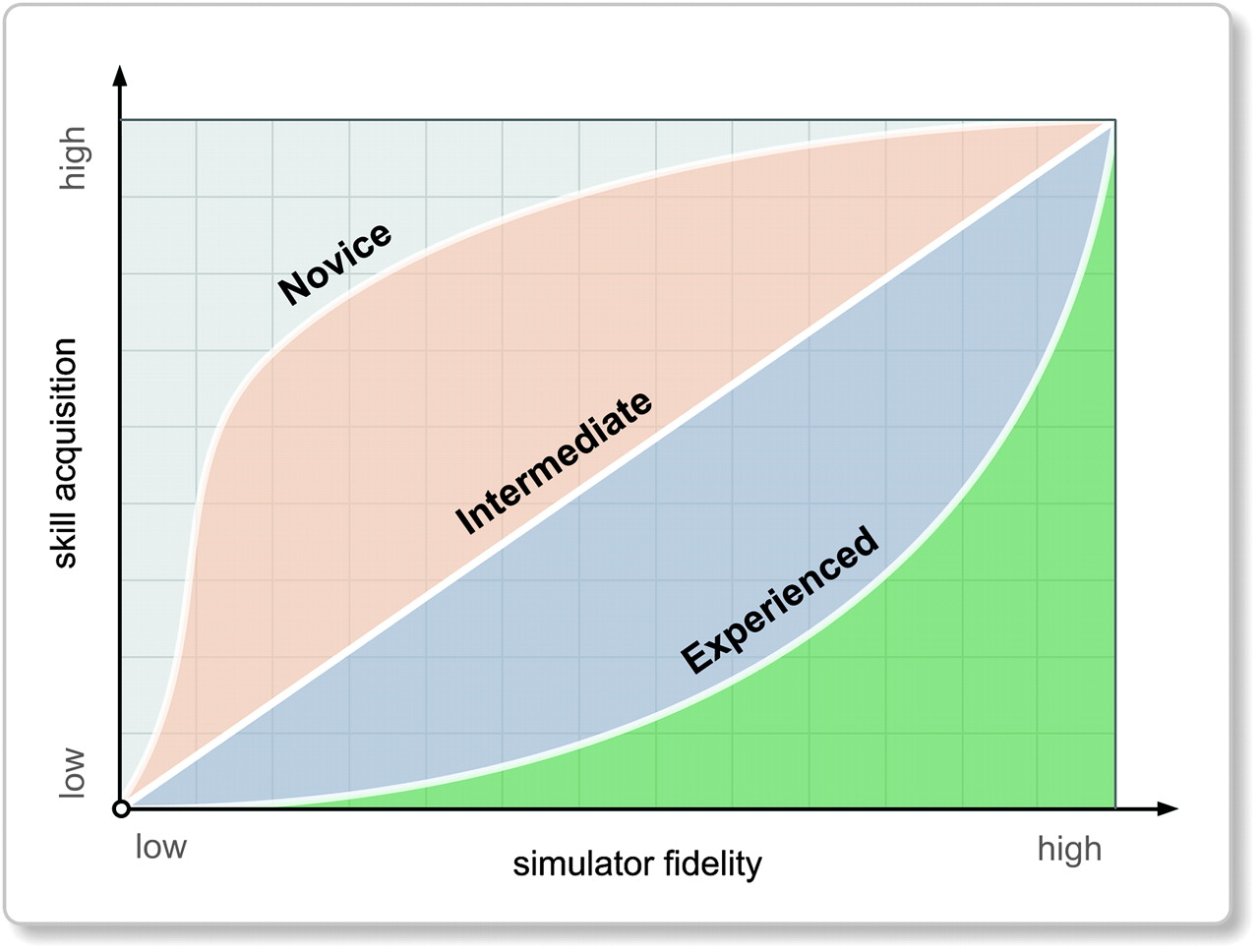 relationship between high fidelity simulation and patient safety