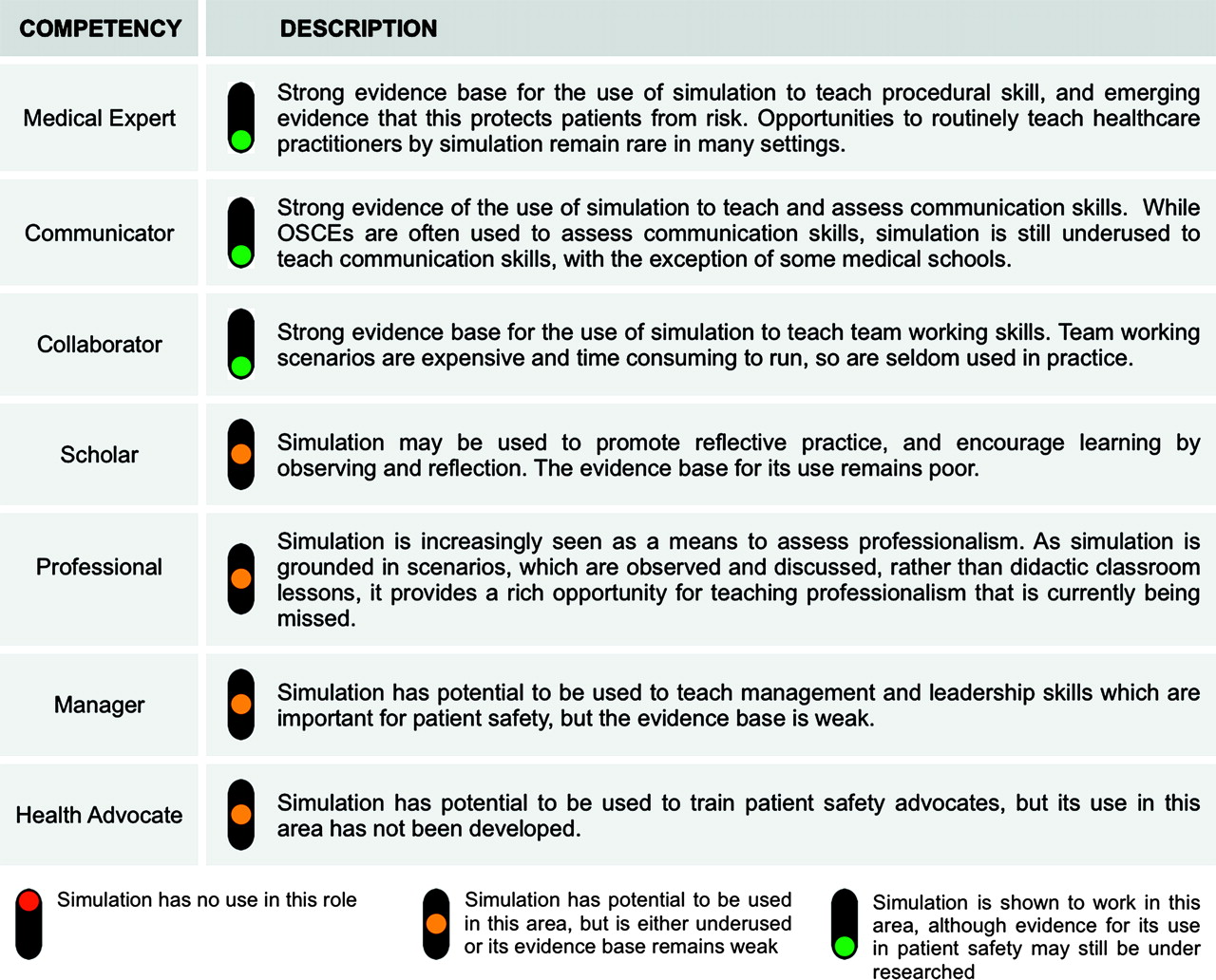 Training and simulation for patient safety | BMJ Quality & Safety