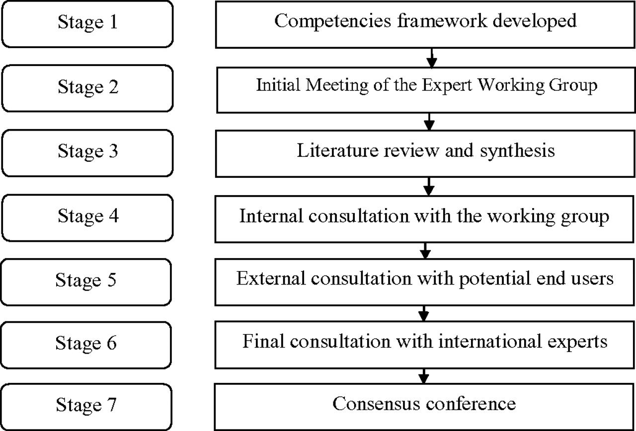 Core Competencies For Patient Safety Research A