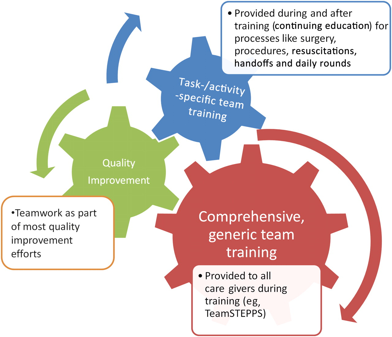 improving teamwork in healthcare  current approaches and the path forward