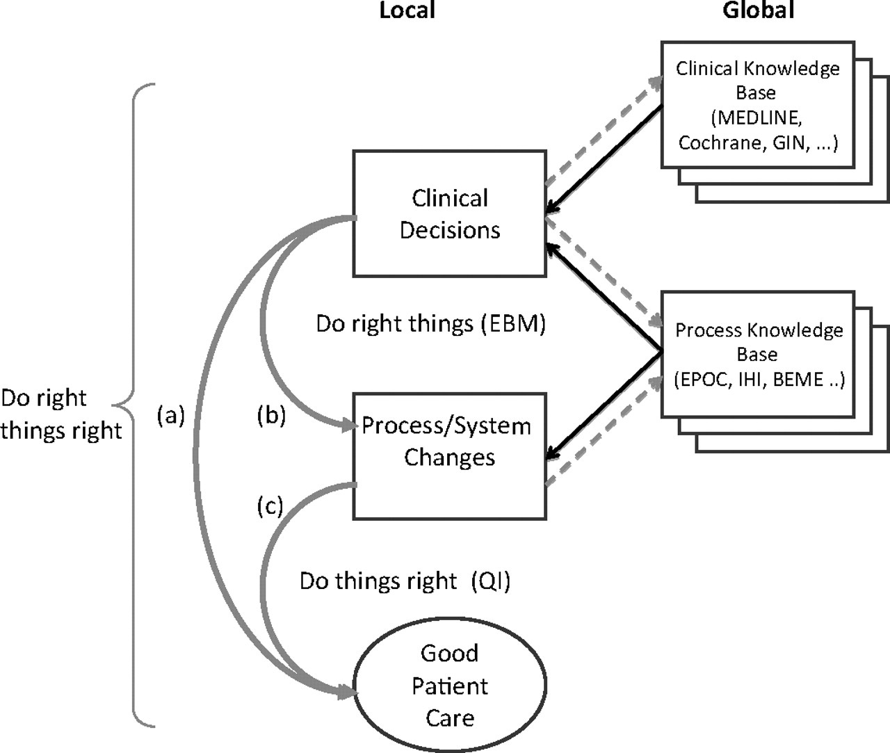 evidence based practice for quality improvement Evidence-based practices need to be hardwired—thoroughly engrained in frontline practices—to result in patient safety and quality improvements learn more from the ebook healthcare: a better way healthcare: a better way describes the health catalyst three system approach to sustainable quality improvement.