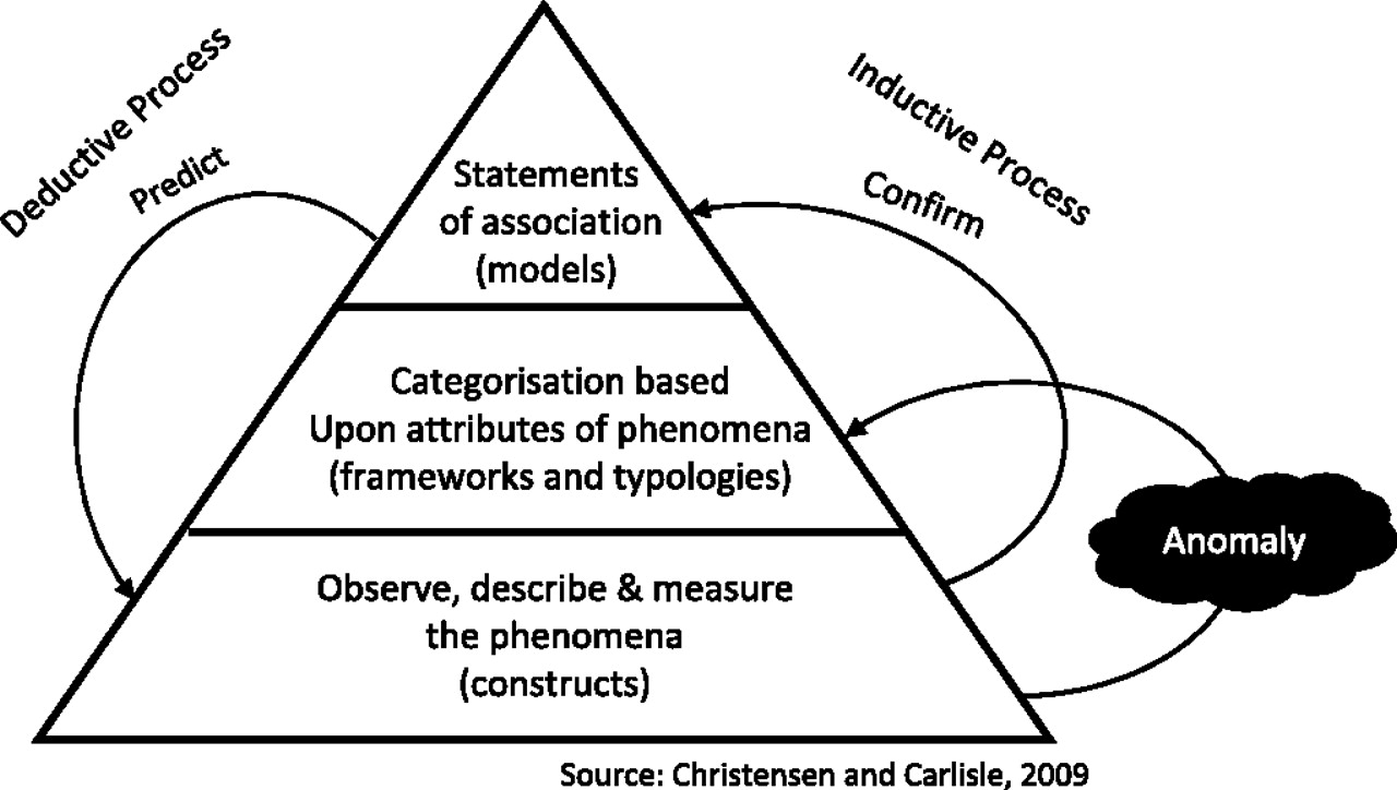 Qualitative Approaches