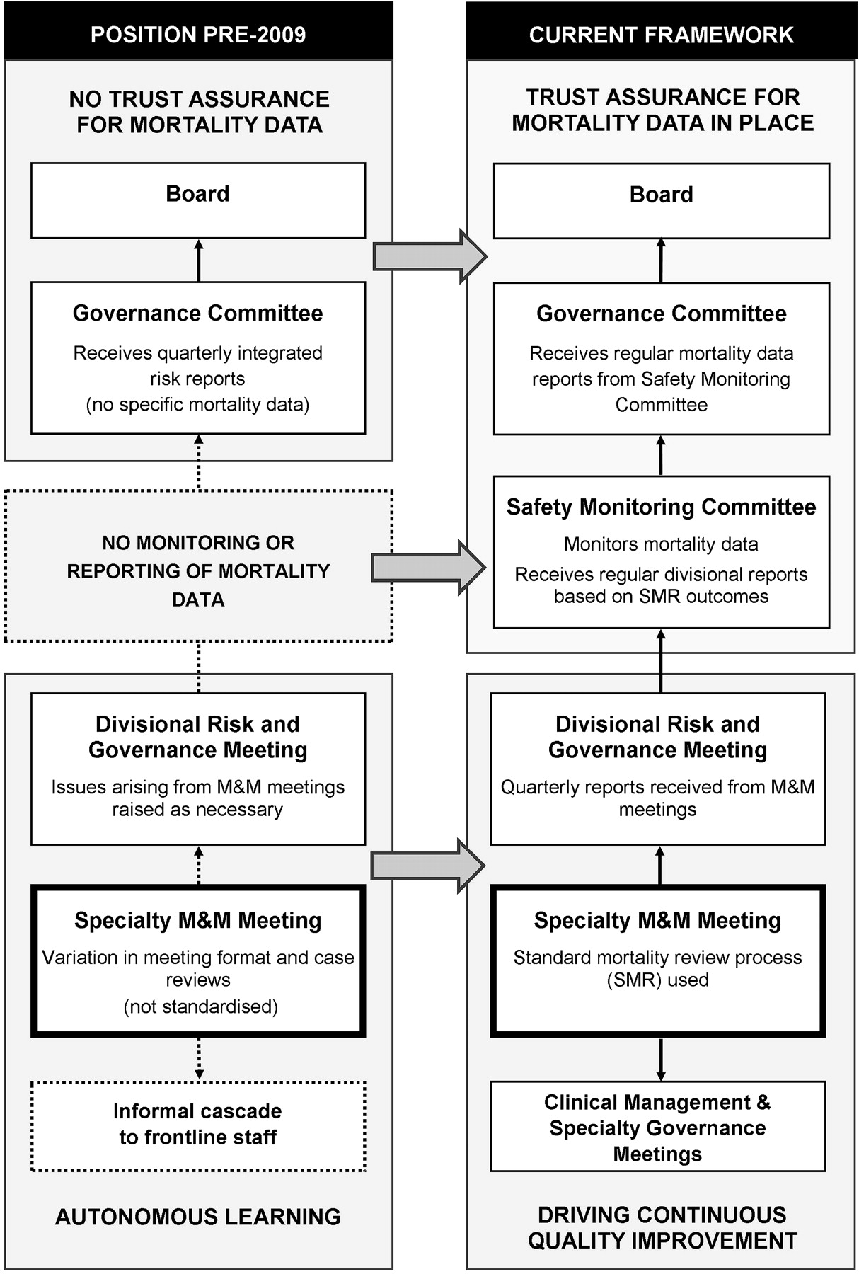 Mortality and morbidity meetings: an untapped resource for