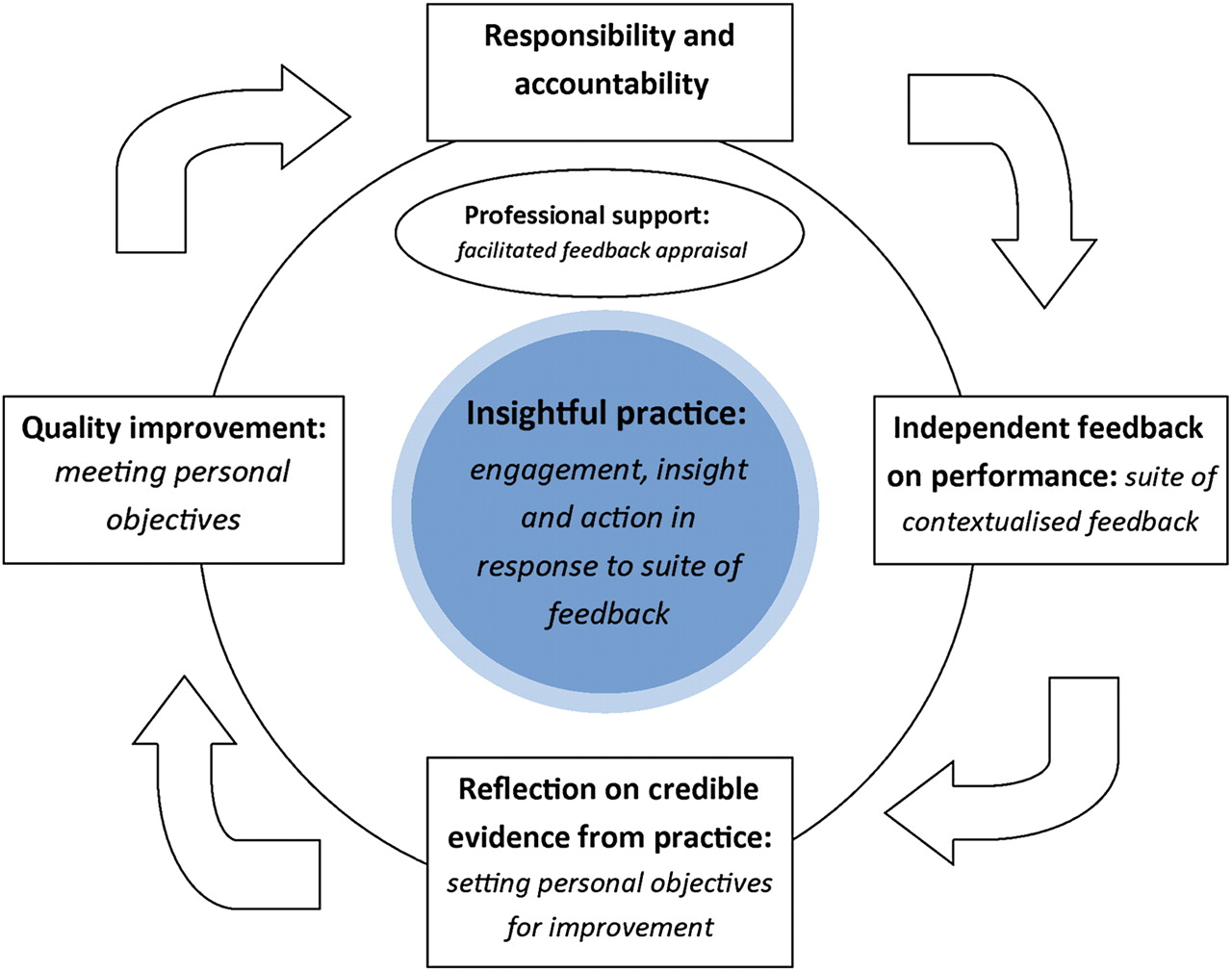 insightful practice a reliable measure for medical revalidation