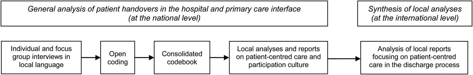 Are Patients Discharged With Care A Qualitative Study Of