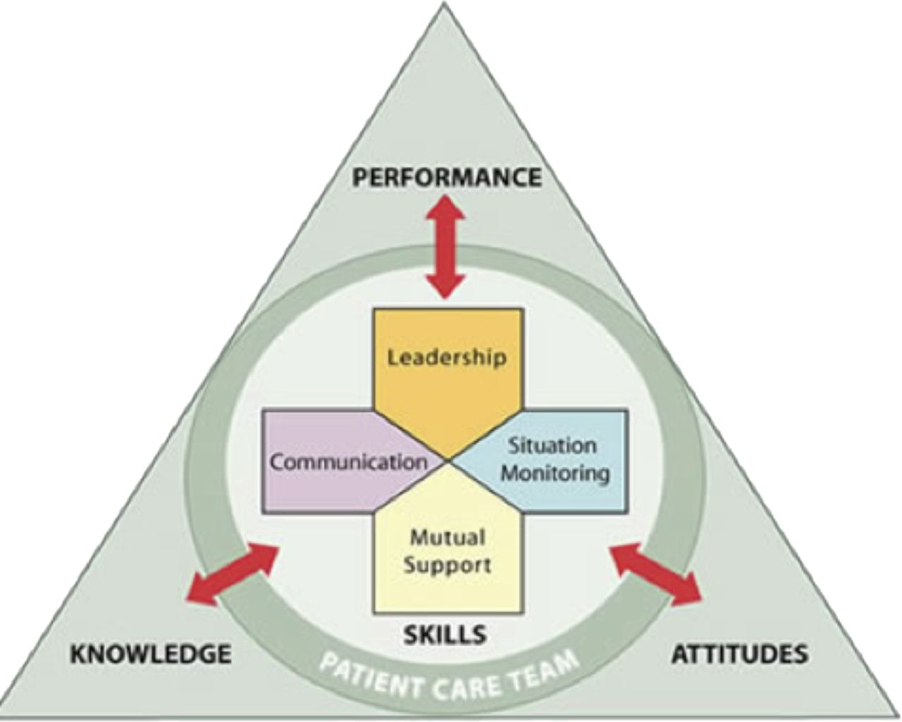 F1.large Teamwork Competency Performance Examples on statement 2 for cda, assessment template excel, skills matrix template,