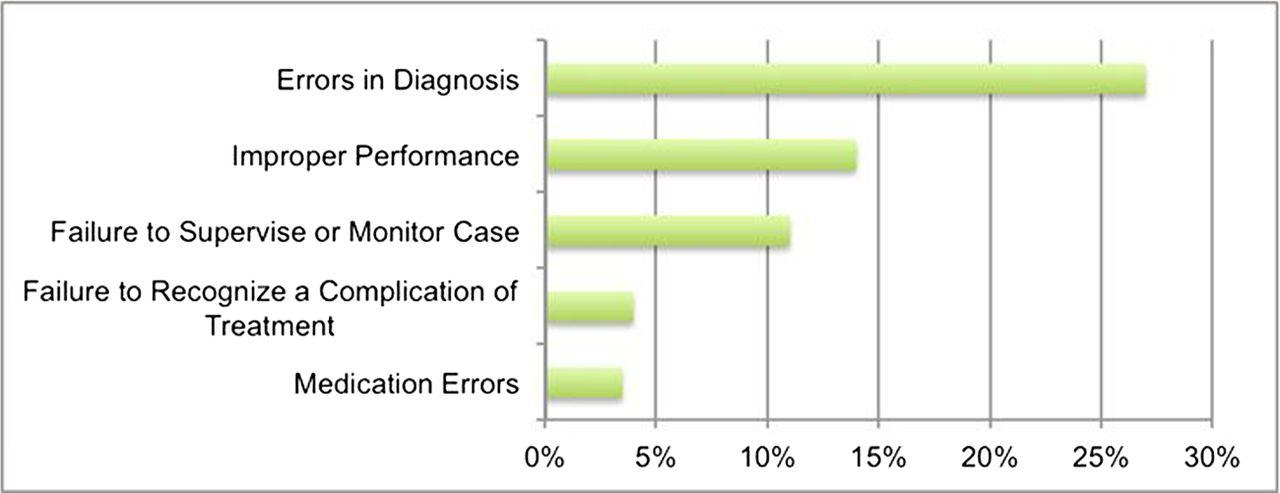 the incidence of diagnostic error in medicine