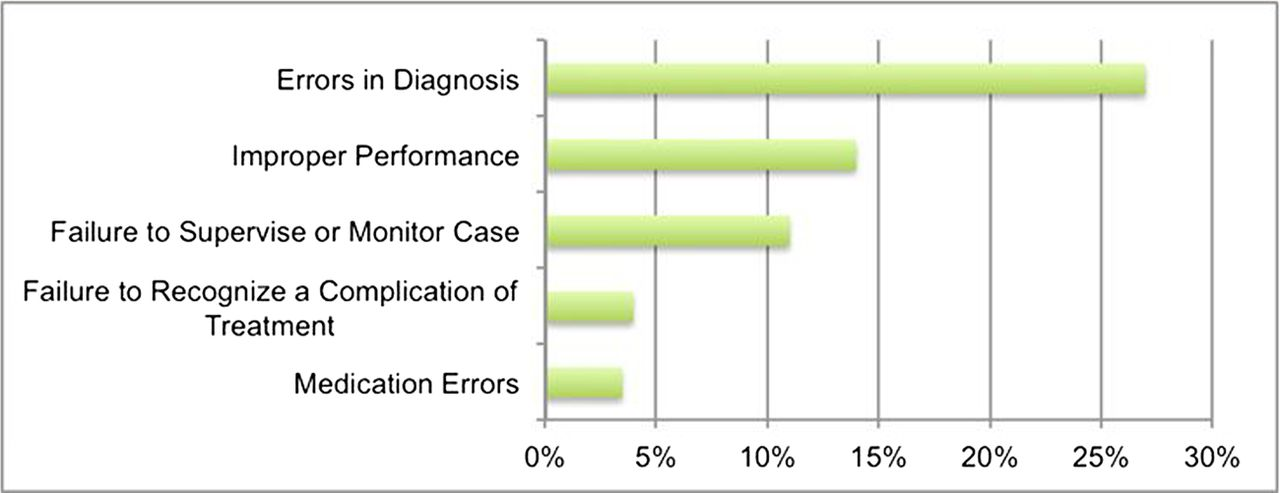 The Incidence Of Diagnostic Error In Medicine Bmj Quality Safety