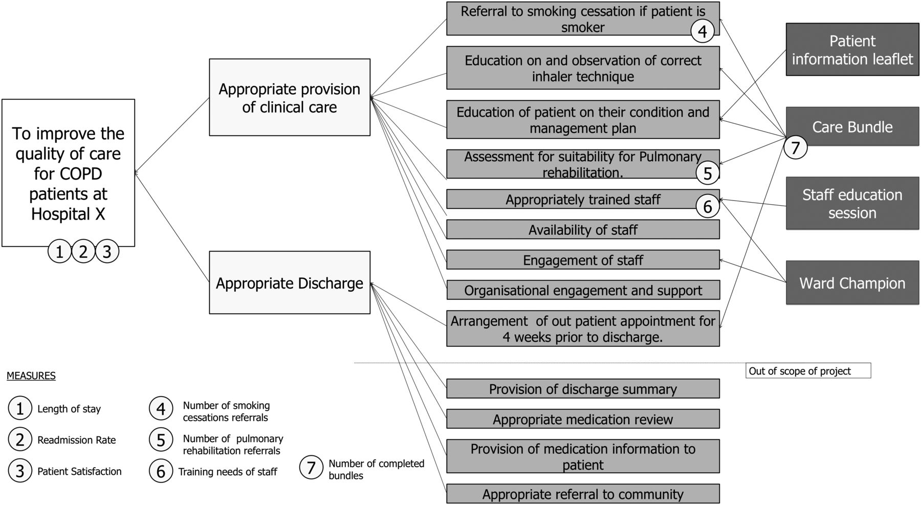 Designing Quality Improvement Initiatives  The Action