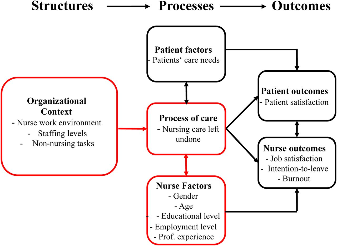 Prevalence, patterns and predictors of nursing care left