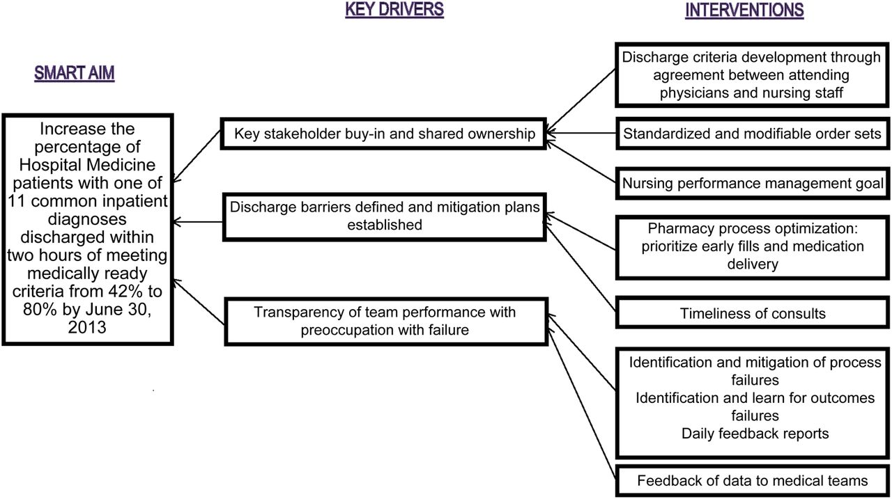 Using Quality Improvement To Optimise Paediatric Discharge