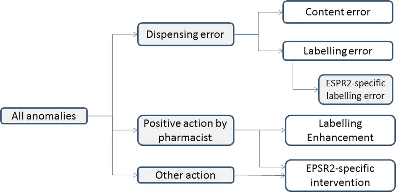 the effect of the electronic transmission of prescriptions on