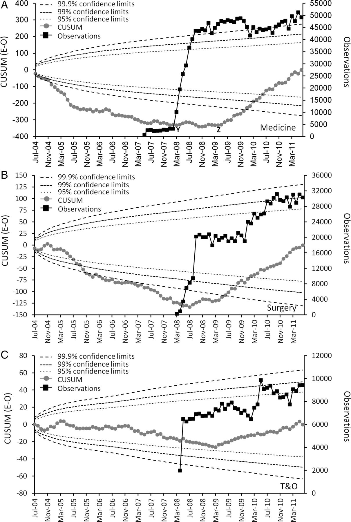 Impact of introducing an electronic physiological