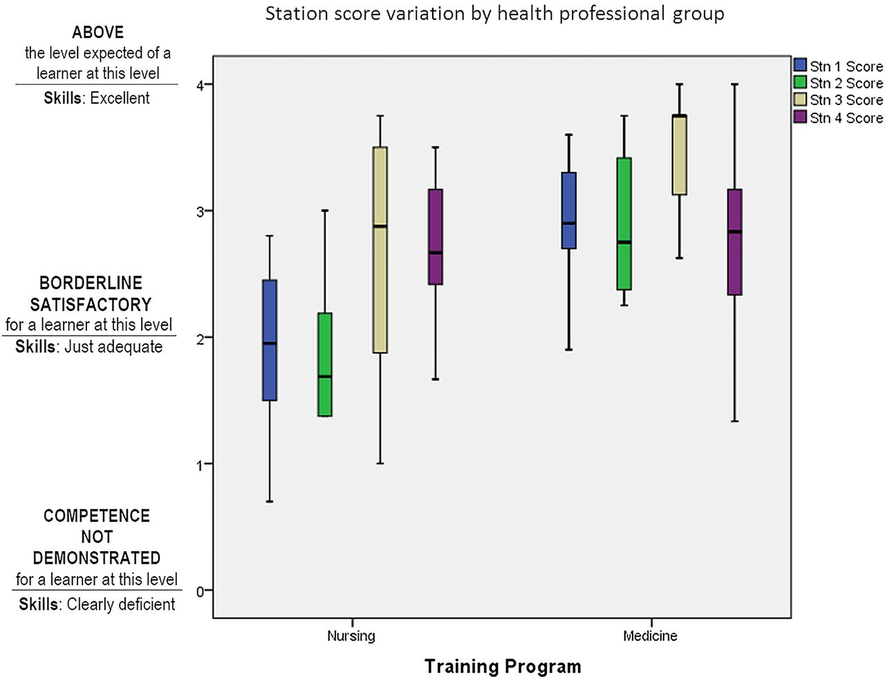 Development and testing of an objective structured clinical