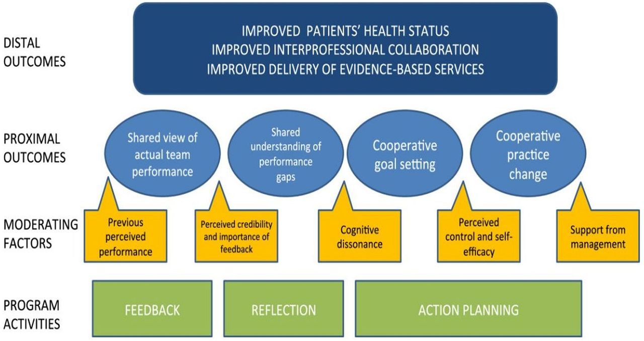 Demystifying Theory And Its Use In Improvement Bmj Quality Safety