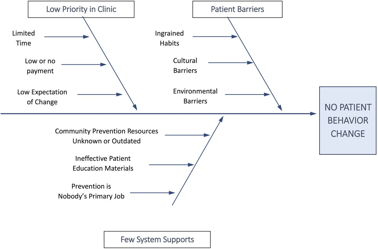 Demystifying theory and its use in improvement bmj quality safety download figure ccuart Choice Image