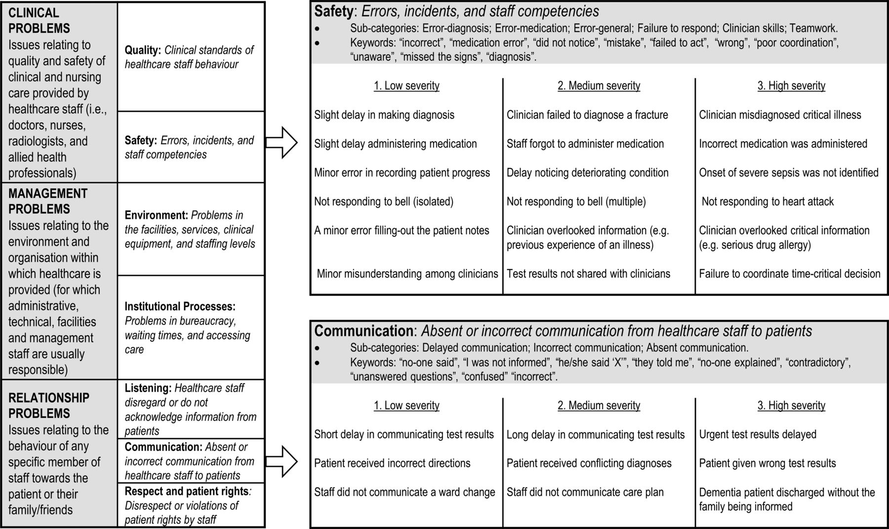 The Healthcare Complaints Analysis Tool: development and reliability
