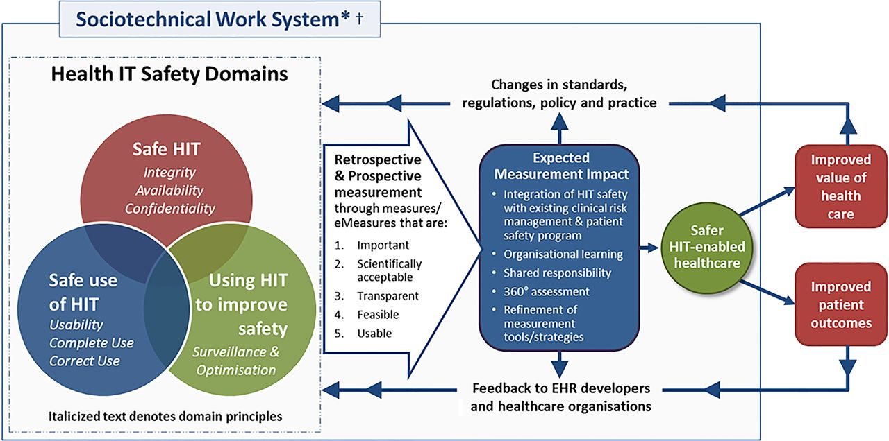 ict health and safety report Quality & patient safety  patient reports about health it  health information technology integration content last reviewed june 2015 agency for healthcare.