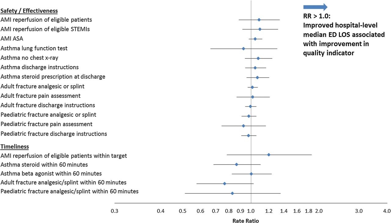 Are reductions in emergency department length of stay associated download figure thecheapjerseys Image collections