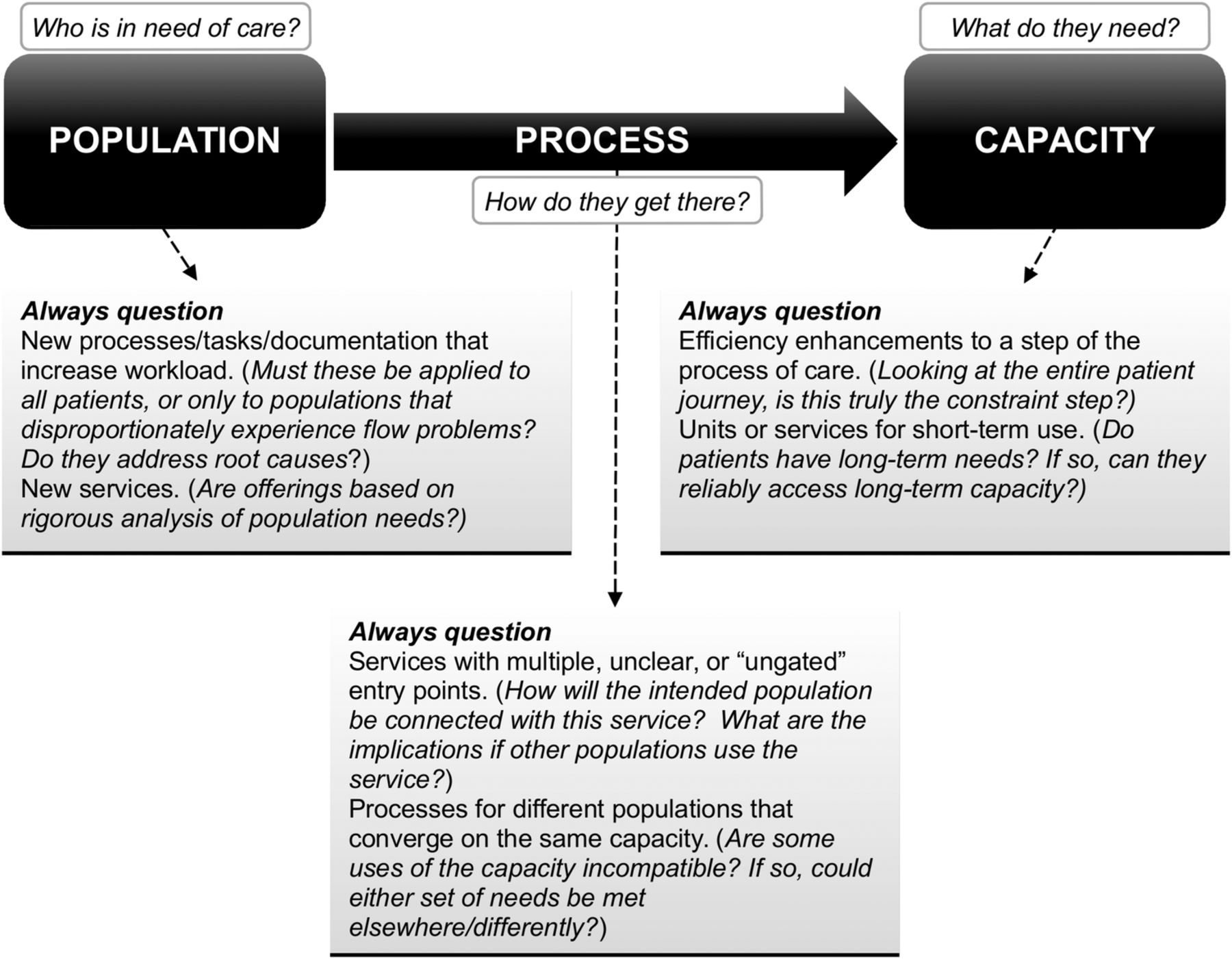 Six ways not to improve patient flow: a qualitative study