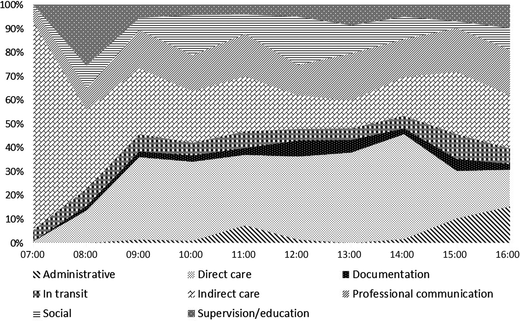 A work observation study of nuclear medicine technologists
