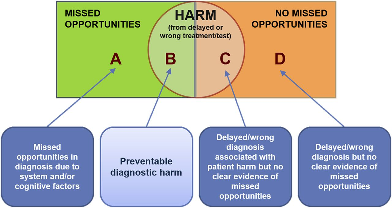 The Global Burden Of Diagnostic Errors In Primary Care