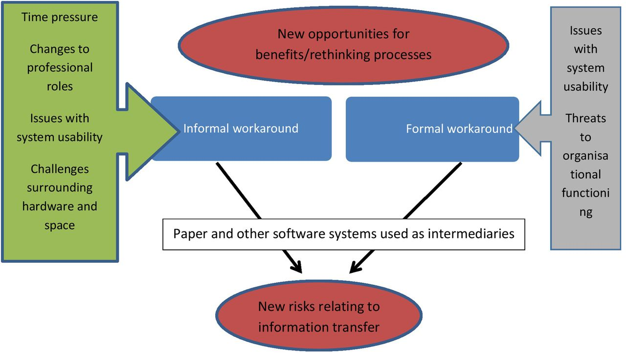 Workarounds to hospital electronic prescribing systems: a ...