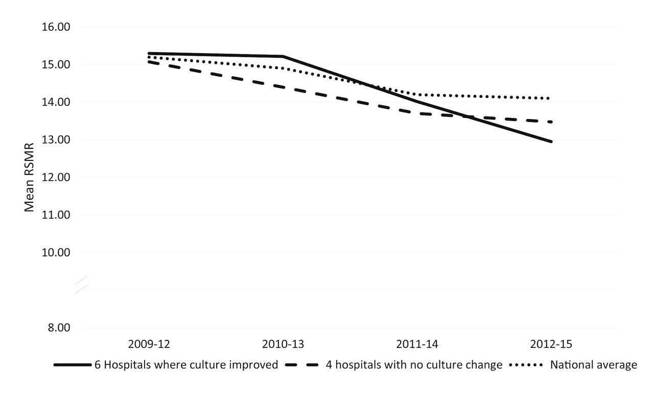 Influencing Organisational Culture To Improve Hospital Performance