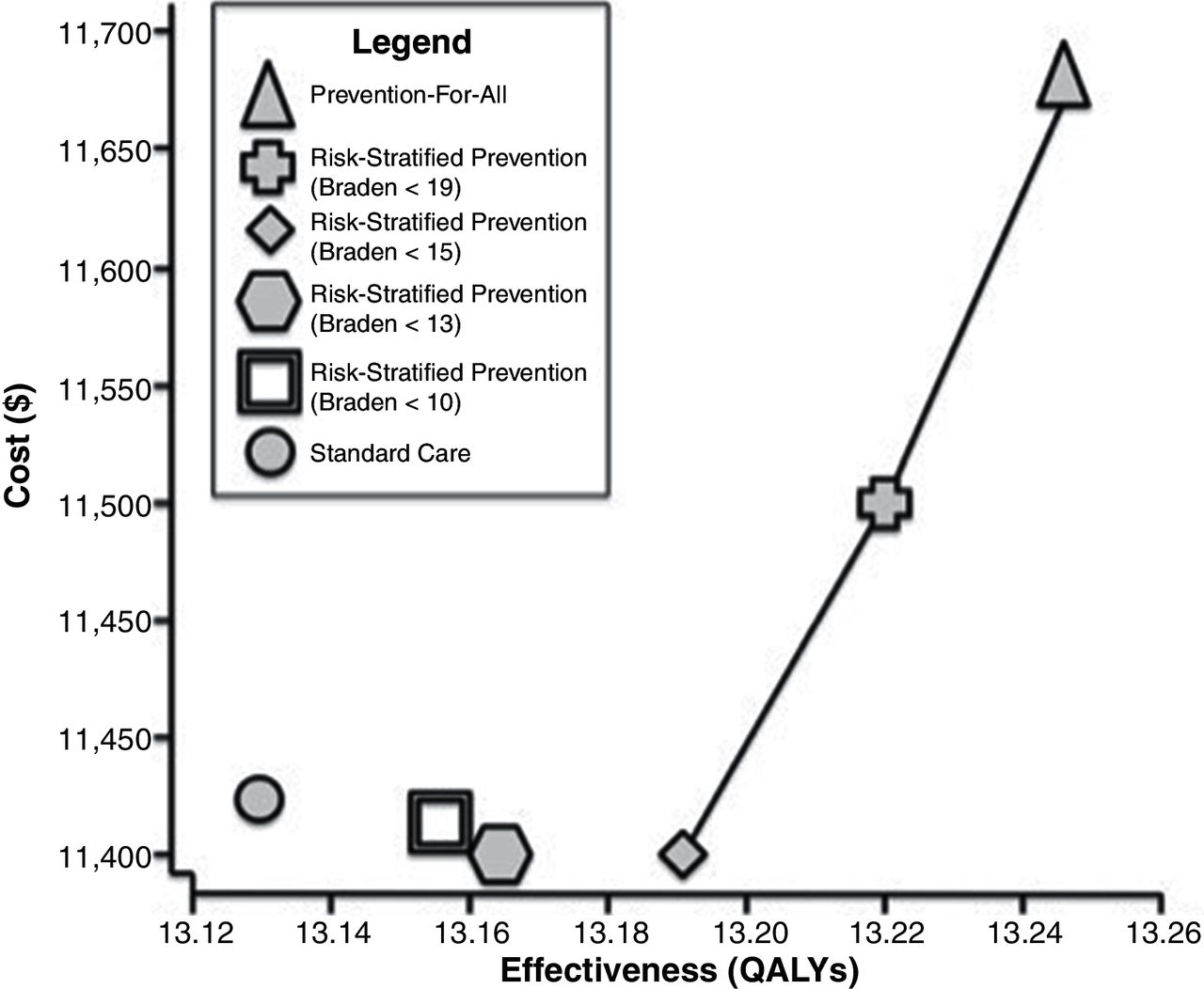 Value of hospital resources for effective pressure injury prevention