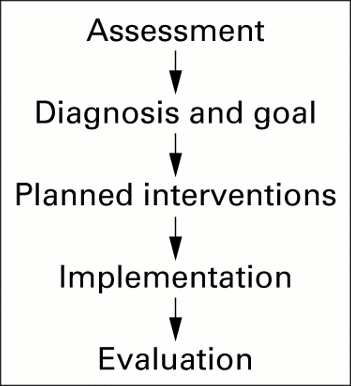 Development of an audit instrument for nursing care plans