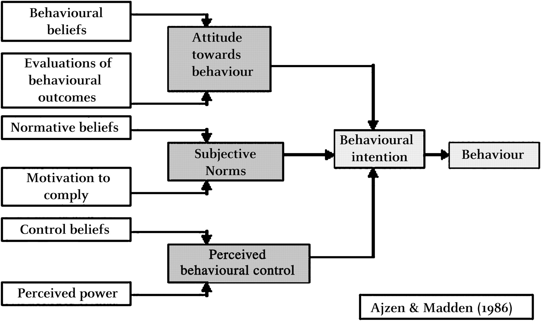 factors that influence early marriage The policy and program discourse related to early marriage (ie,  to the former  view when we controlled for factors known to influence.