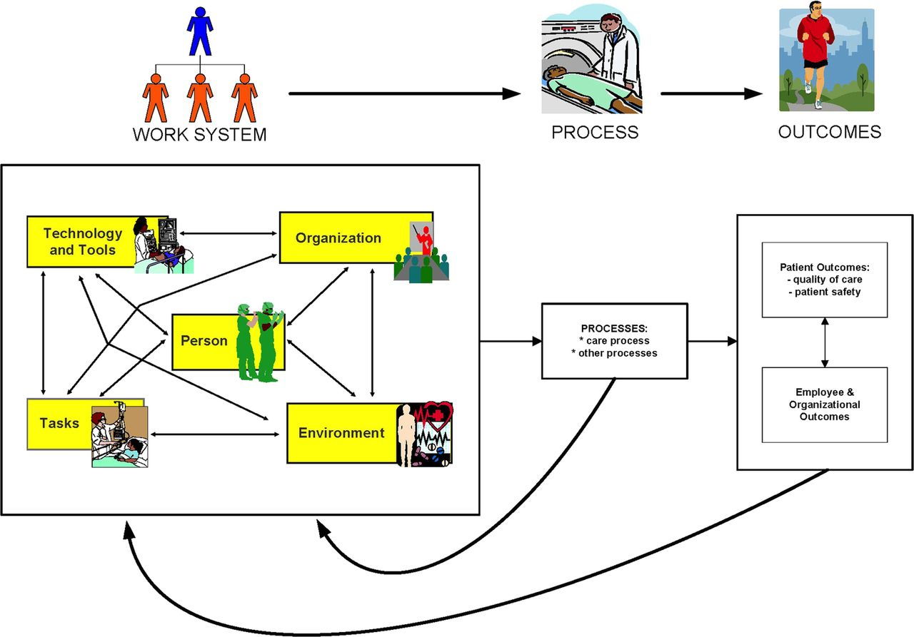 Download figure · Open in new tab · Download powerpoint. Figure 1. Systems  Engineering Initiative for Patient Safety ...