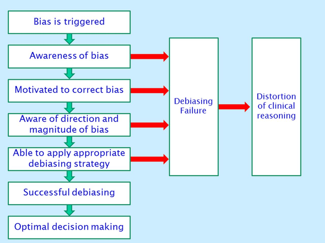 How do cognitive biases affect organizational learning and the quality of decision making