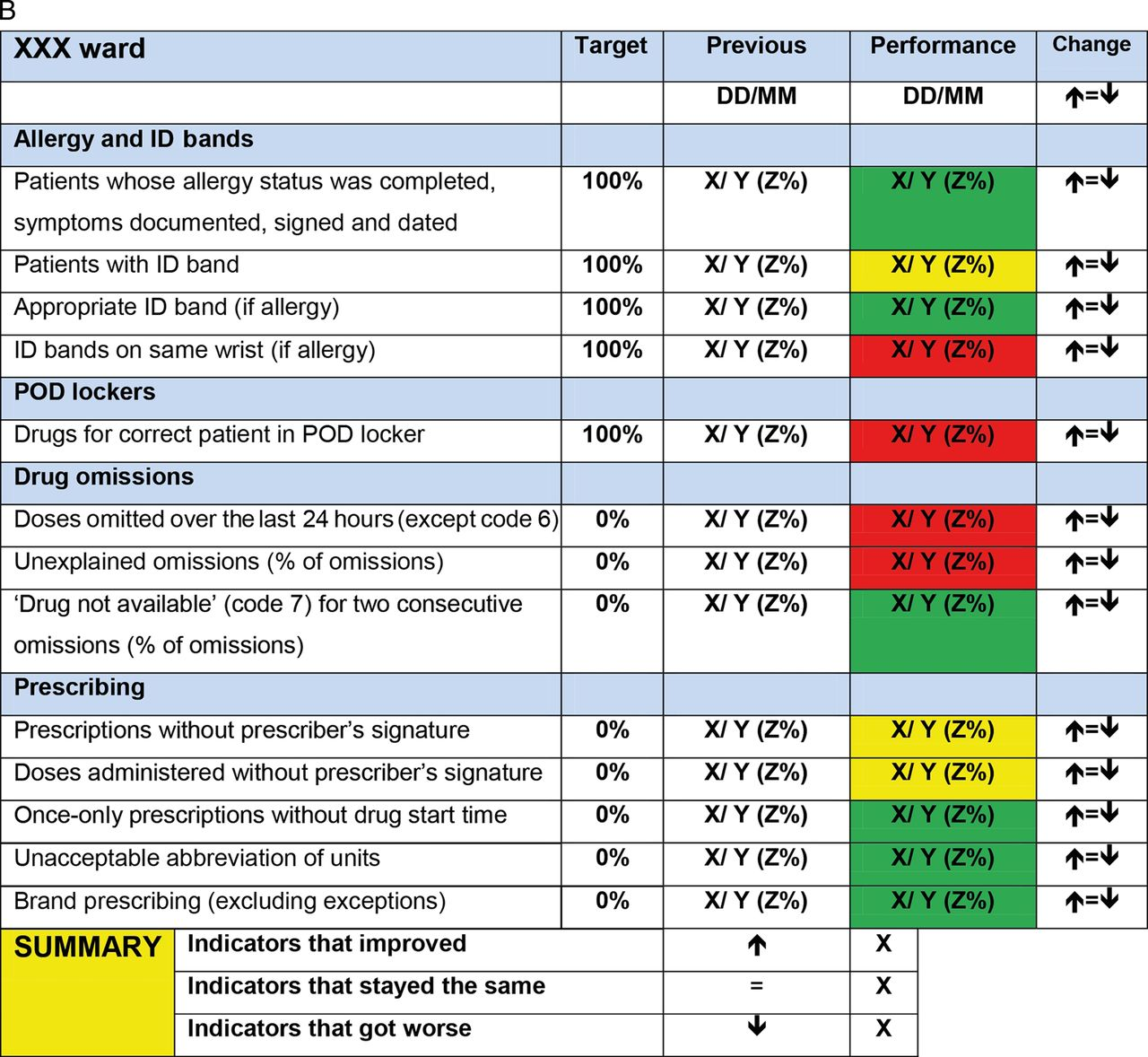 performance management in hospital pdf