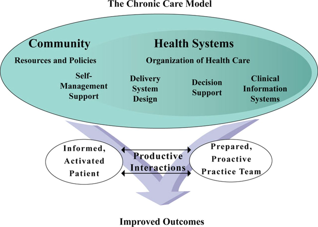 Coproduction of healthcare service | BMJ Quality & Safety